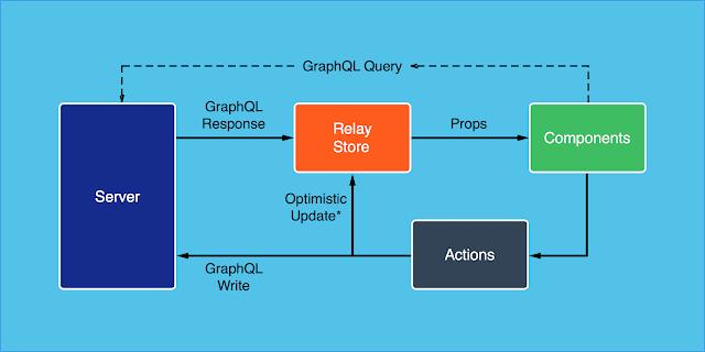 best react developer courses