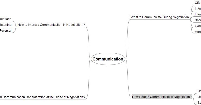 BA370 Business Communication in Leadership and Negotiation
