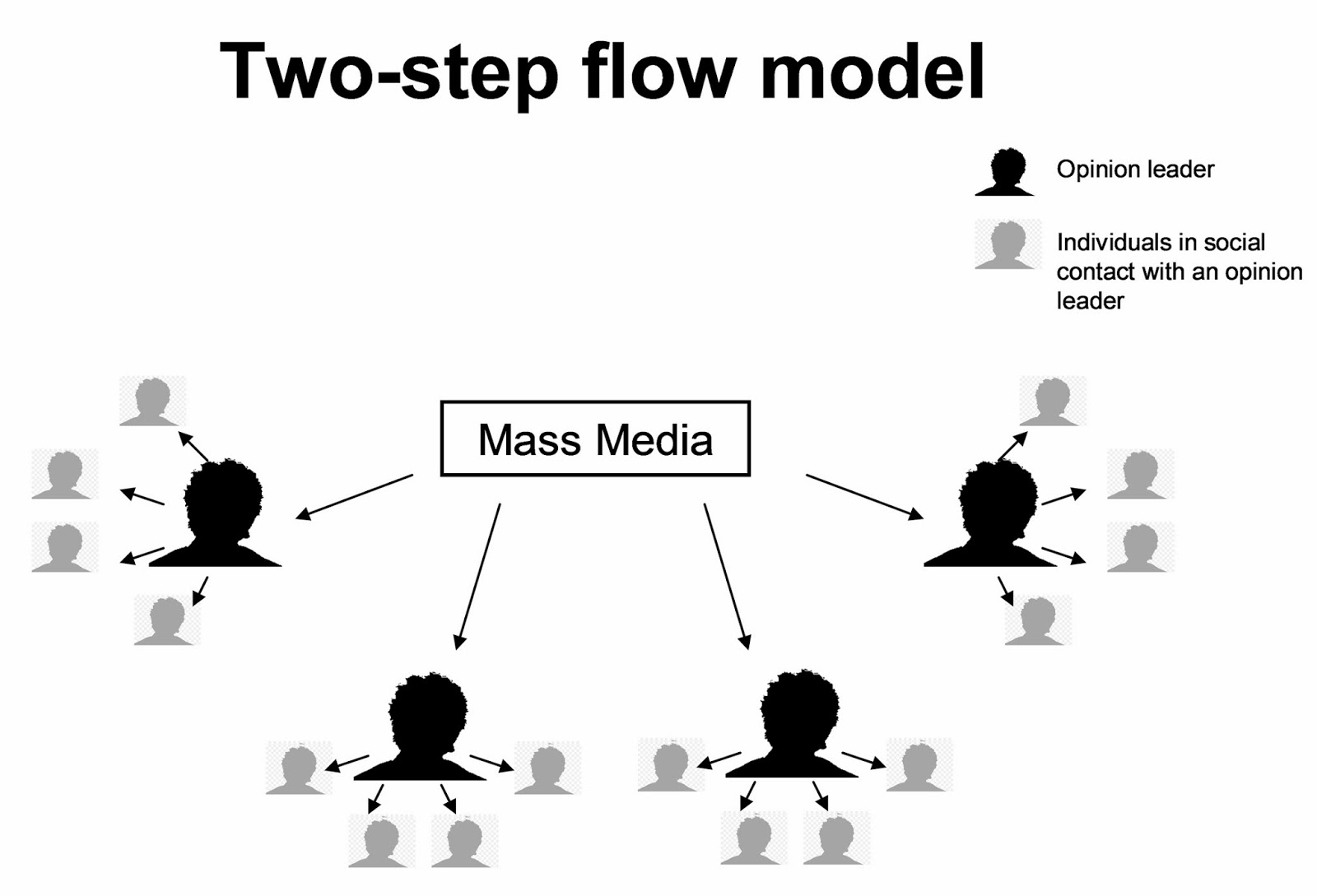 Com 450 Journal Two Step Flow Theory