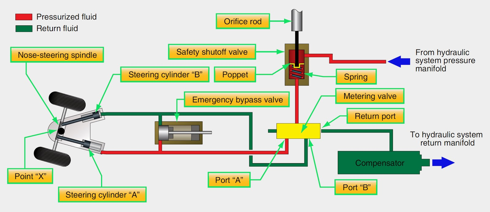 figure 2 hydraulic system flow diagram of large aircraft nose wheel steering system [ 1600 x 694 Pixel ]