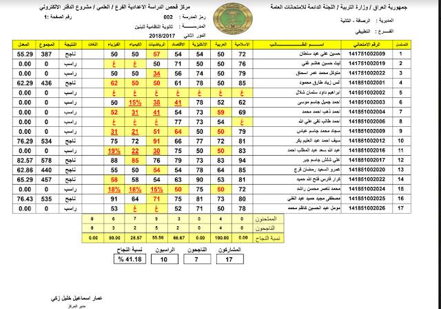 استخراج نتائج الصف الثالث المتوسط الدور الثاني 2018 في العراق  .. رابط نتيجة دور ثاني الثالث متوسط بالعراق وزارة التربية والتعليم العراقية