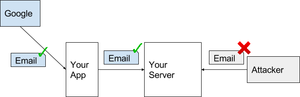 Android Developers Blog: Using Google Sign-In with your server