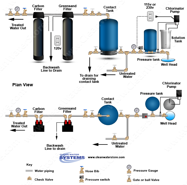 flow diagram for tank installation