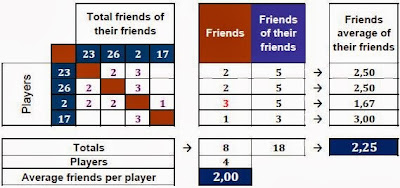 Table of the friendship relations among the defenders.