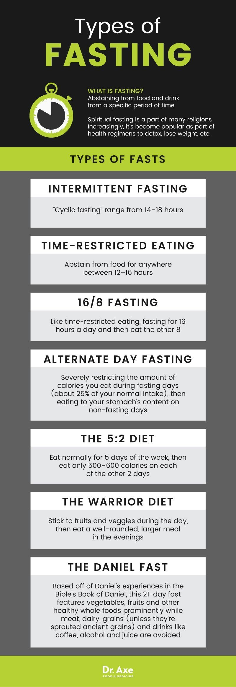 Types of Fasting #Infographic