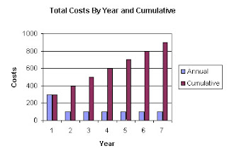 Automation cost