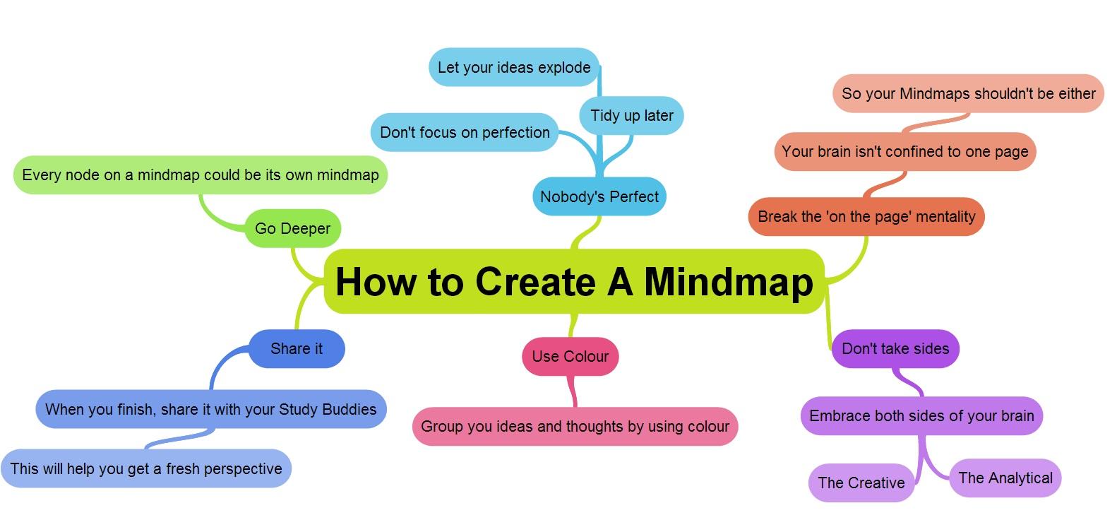 digital mind map - Making A Mind Map Online