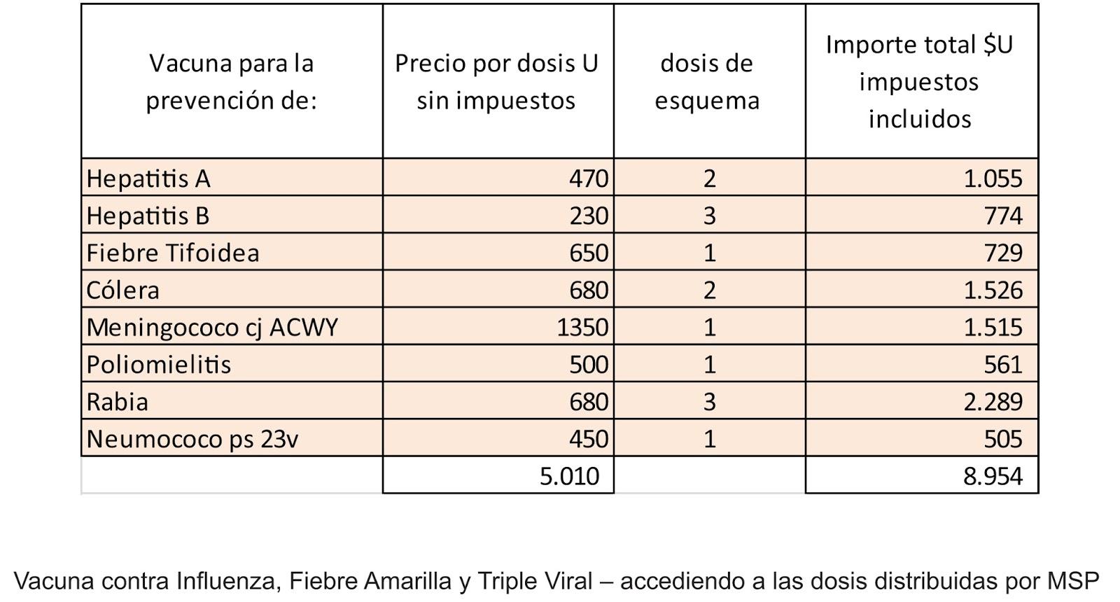 precio de vacuna hepatitis a