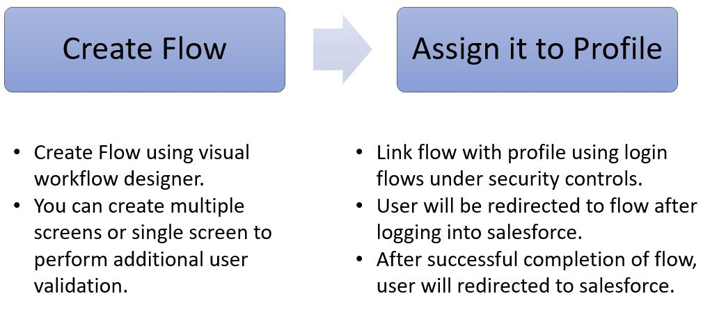 Salesforce Stuff: Login Flows - Way to Customize User