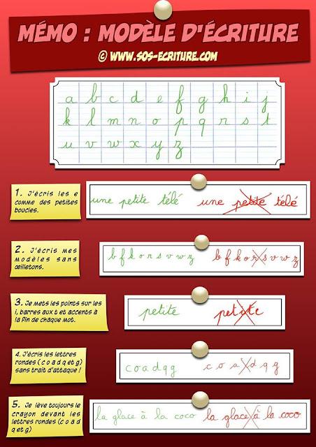 Modèle écriture - SOS-ECRITURE