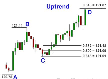 Forex fibonacci extension indicator