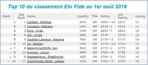 Le Top 10 du classement Elo FIDE des échecs au 1er août 2019