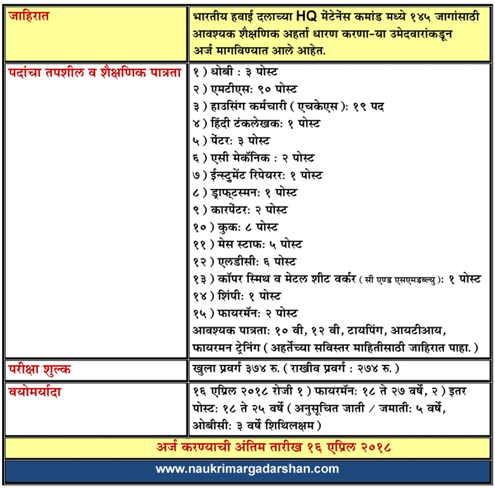marathi job vacancy, naukri margadarshan, nokri margdarshan, air force advertisement