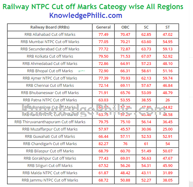 Railway NTPC 2016 Cut-off Marks All regions (Official) + No of Candidates Shortlisted by Various Zonal RRB