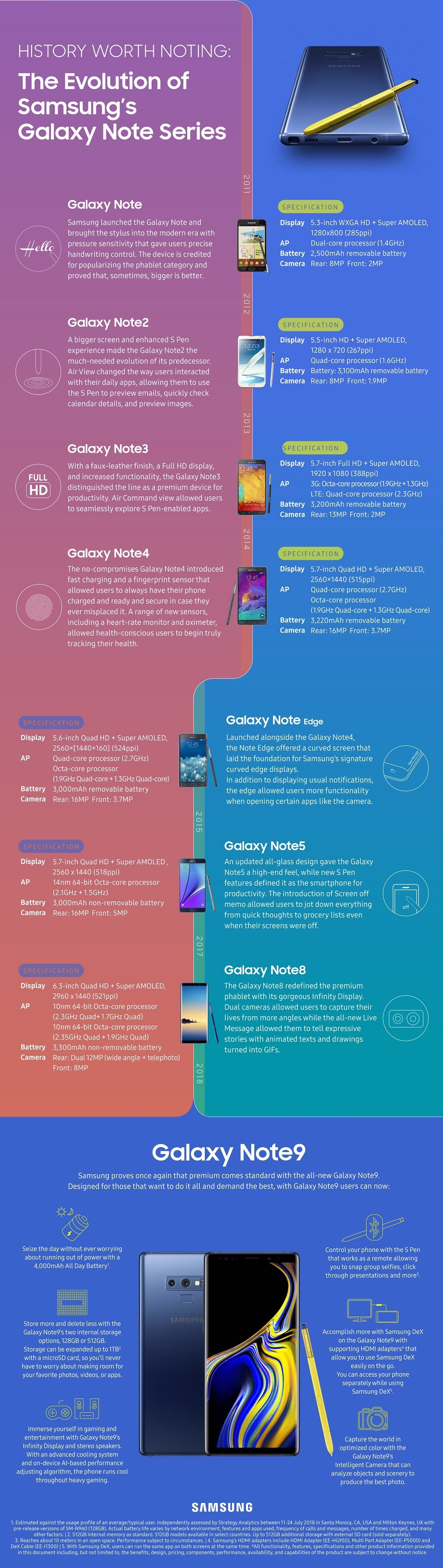 History Worth Noting: The Evolution Of Samsung
