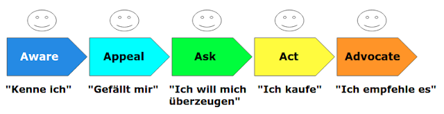 Customer Journey: Das 5A-Modell von Philip Kotler