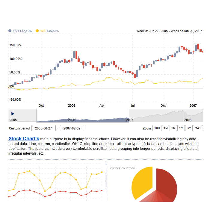 Web Visualization @ NCSU: Tool: amCharts