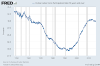 Chart by the Fed - FRED - Civilian Labor Force Participation Rate - 55 years and over - Alberto A Lopez