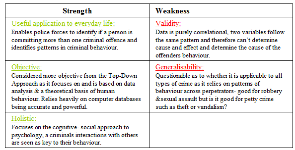 bottom up approach to offender profiling a psychology revision posted