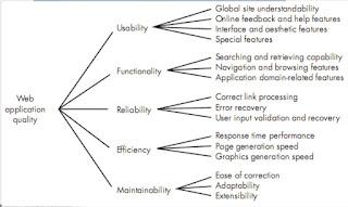 WebApp Design Quality