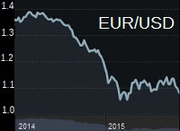 andamento euro-dollaro
