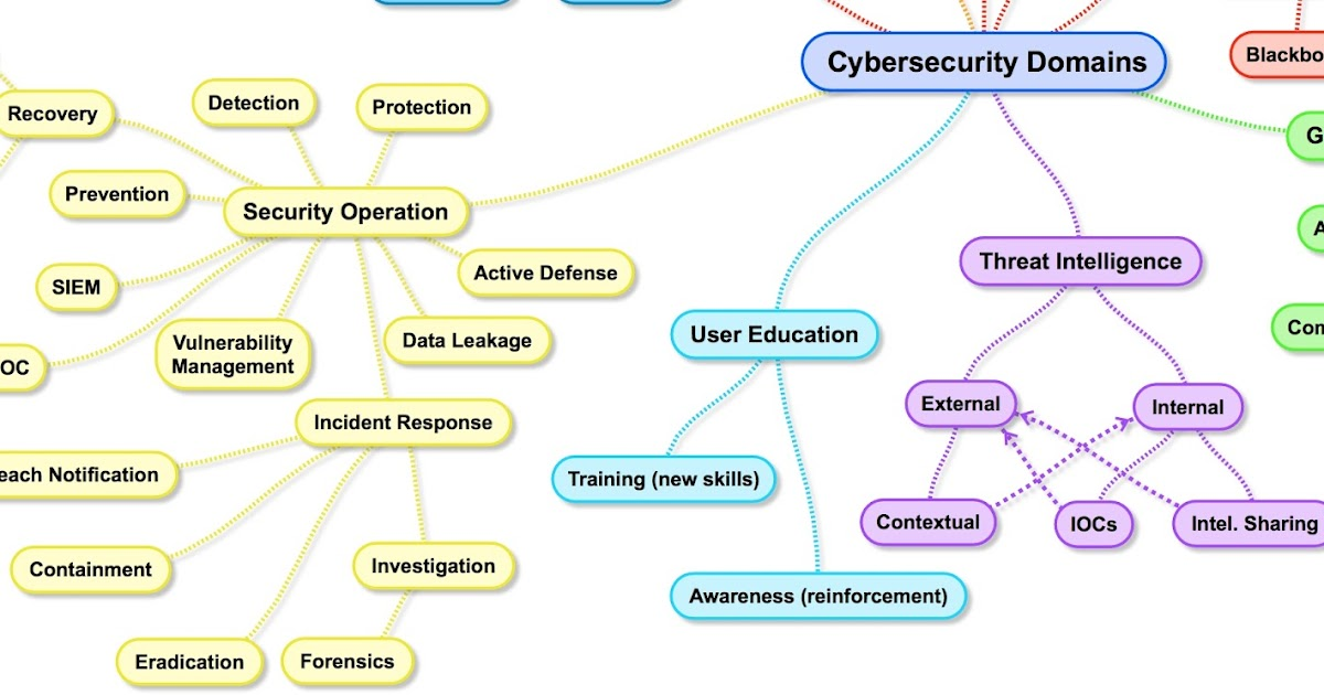 TaoSecurity: Cybersecurity Domains Mind Map