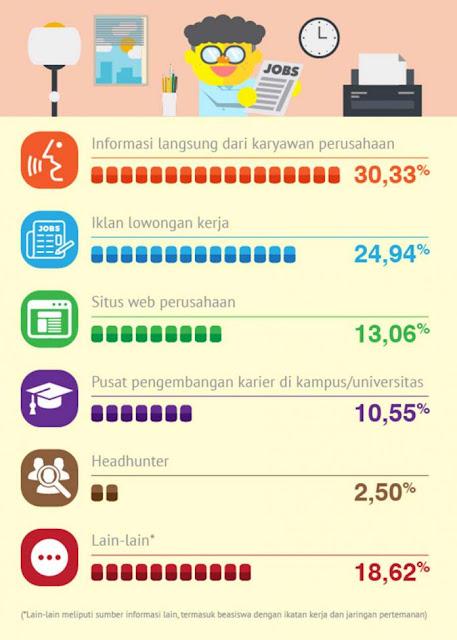 Inilah Sumber Informasi Lowongan Kerja Favorit Pencari Kerja Di Indonesia
