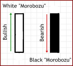 Pengertian Pola Candlestick Morobozu (Trading Forex)