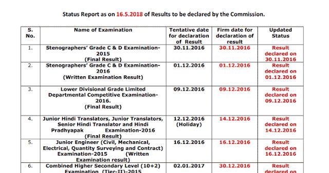 SSC Result Status Report - May 16th, 2018 [PDF] - Exam Tyaari