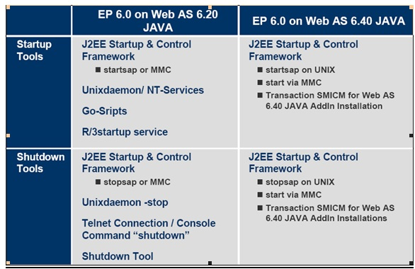 SAP BASIS Crew: J2EE Start-Up Issues/solutions – Troubleshooting