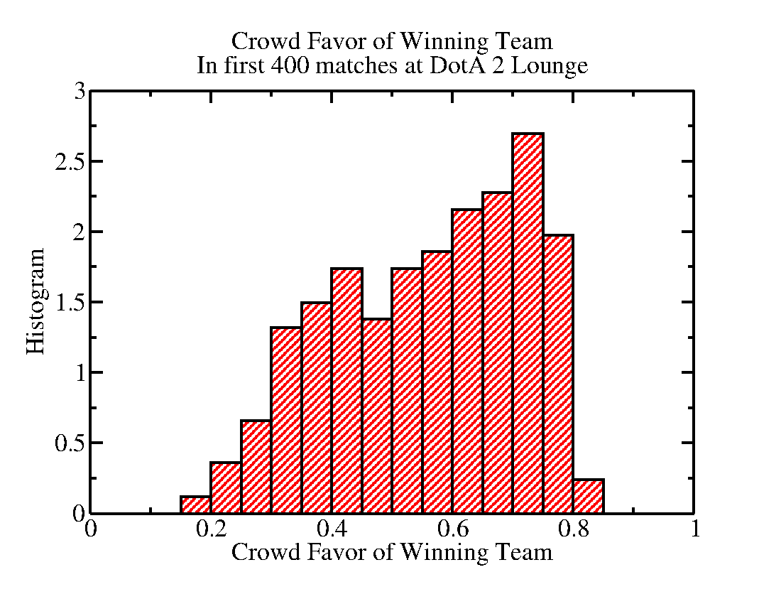 Ben Li Sauerwines Notebook June 2013 Fig 1 Thyristor Fired Coilgun Circuit Figure Histogram Of Crowd Favor The Winning Team Clearly Usually Favors Everything To Right X05 On Graph