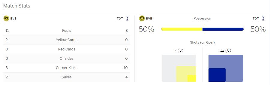 แทงบอล เหตุการณ์สำคัญในการแข่งขันระหว่าง Dortmund Vs Tottenham Hotspur