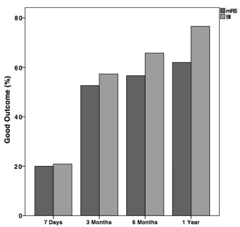 図:脳内出血 mRS vs BI