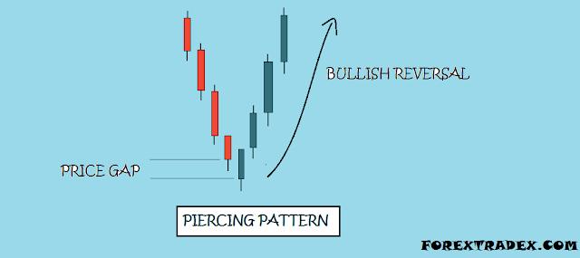 Piercing pattern forex