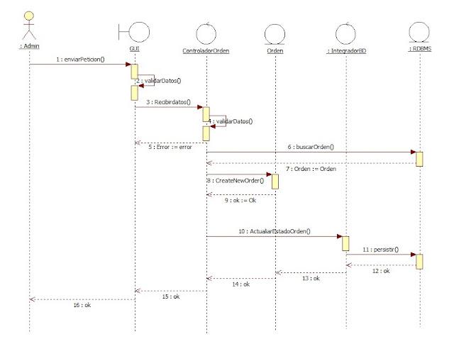 Diagrama EBC actualización Orden