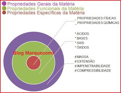 Blog Marquecomx