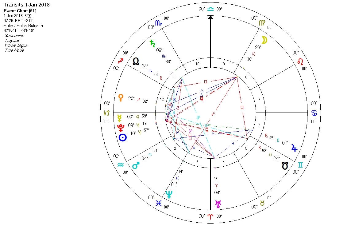 Blogt Na Shehi Astrologichna Prognoza Za 2013 Godina