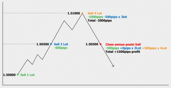 Martingale strategy forex