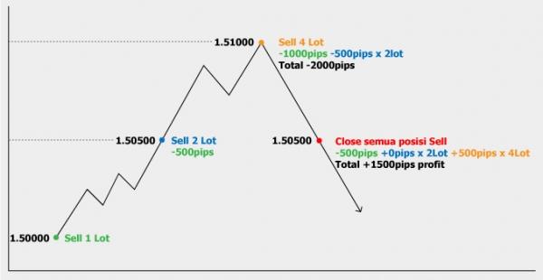 Guaranteed profit forex strategy