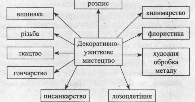 Особистий блог вчителя образотворчого мистецтва Проців Руслани Зіновіївни   6 клас 1fde63ff3c8e2