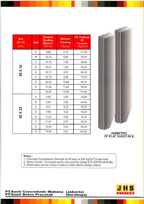 PC FLAT SHEET PILES JHS System)