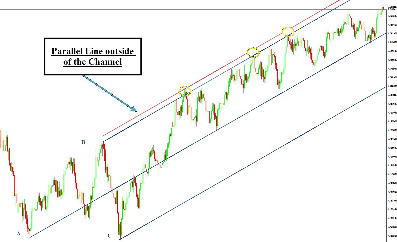 Andrews pitchfork forex indicator