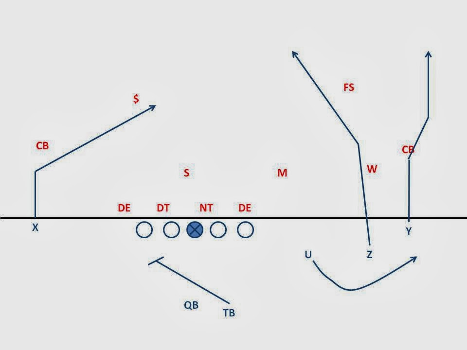 Breakdown Sports: Inside the Playbook: Indiana's Screen