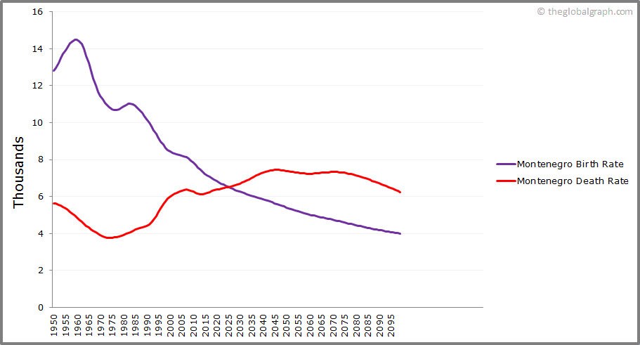 Montenegro  Birth and Death Rate