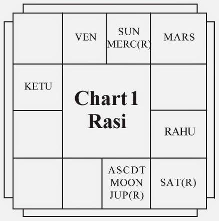 N.T. Rama Rao (Chart 1)
