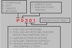 Cara Membaca Kode Kerusakan (DTC) Sistem EFI Nissan Secara ... on