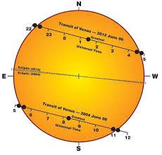 ग्रह निर्माण करते समय जरूर देखें सूर्य की स्थिति - sun transit during home construction