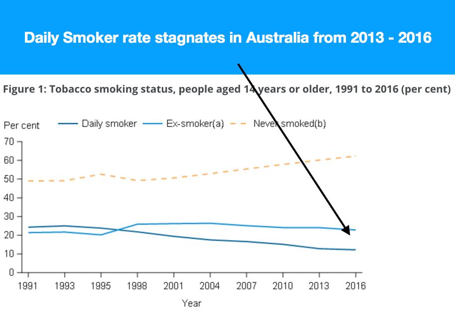 la panne du mod le anti tabac australien fait le bonheur de la mafia 1 m j vapolitique. Black Bedroom Furniture Sets. Home Design Ideas