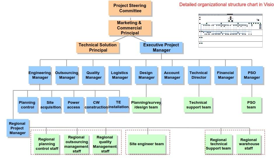 Telecommunication  Engineering Detailed Telecommunication