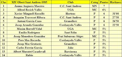 Clasificación del XIV Abierto Sant Andreu 1985